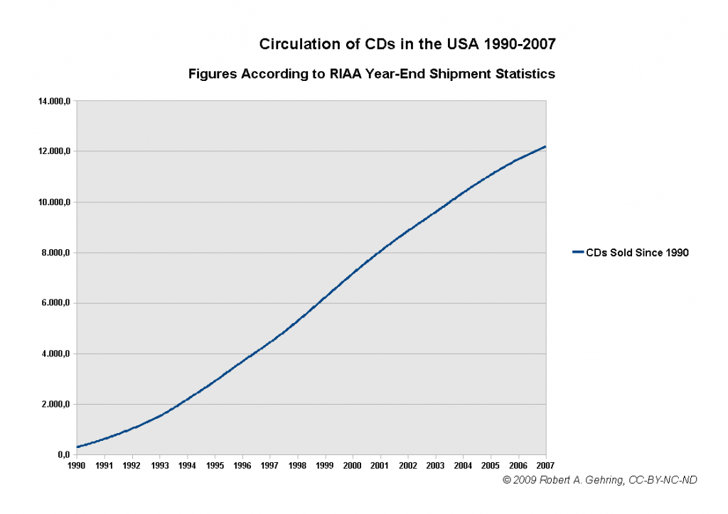 circulation-of-cds-in-the-usa-1990-2007-15032009