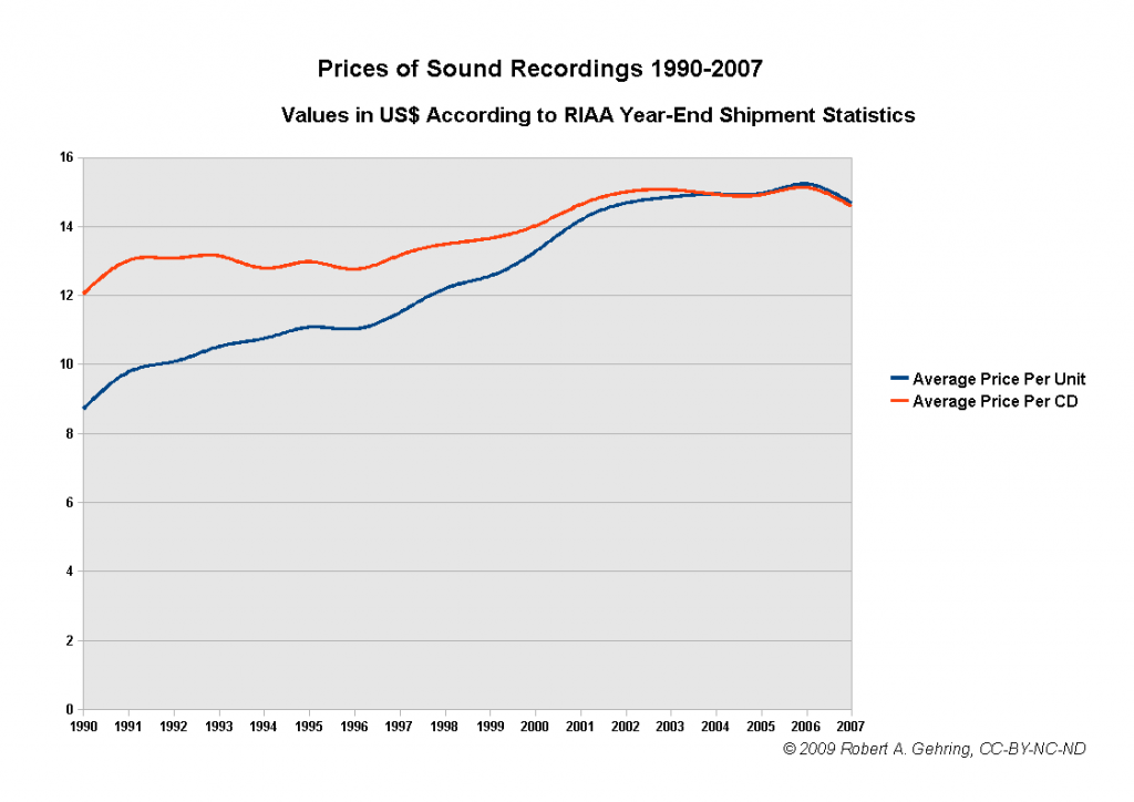 prices-of-sound-recordings-1990-2007-032009