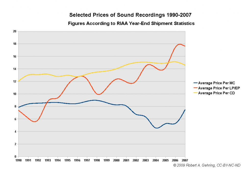 selected-prices-of-sound-recordings-1990-2007-032009