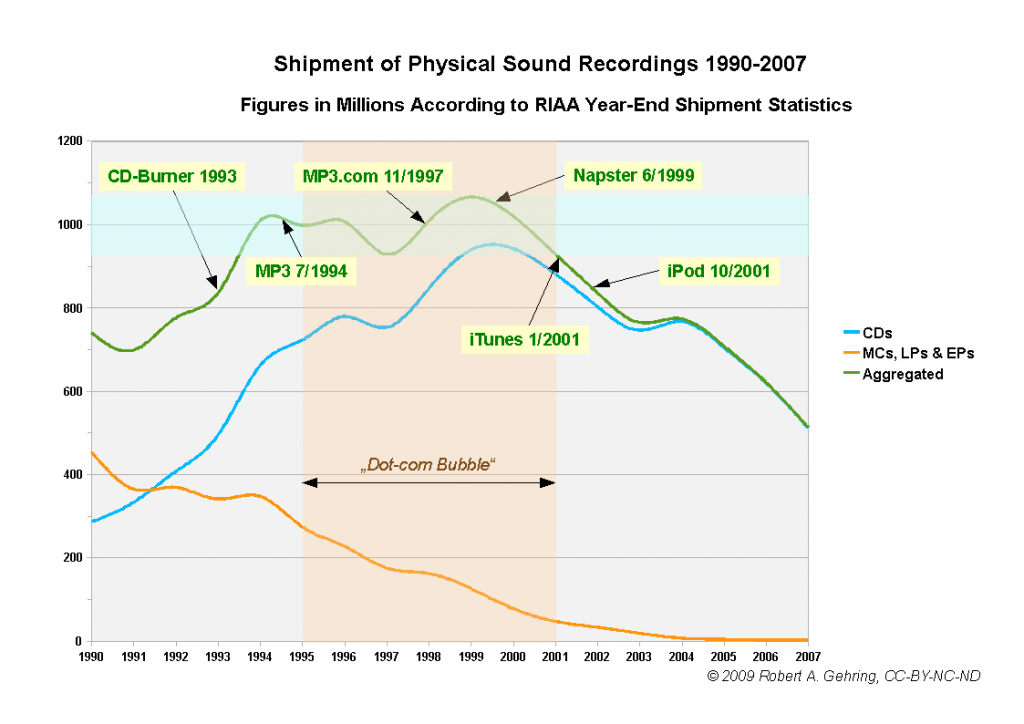 shipment-of-physical-sound-recordings-1990-2007-14032009