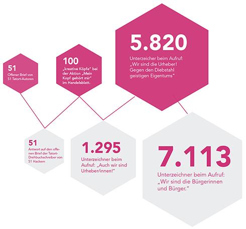 Grafik: Aufrufe in der Urheberrechtsdebatte, Stand Unterzeichnerzahlen: 10/2012