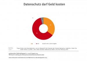 VZBV Infografik Umfrage Datenschutz darf Geld kosten TNS EMnid