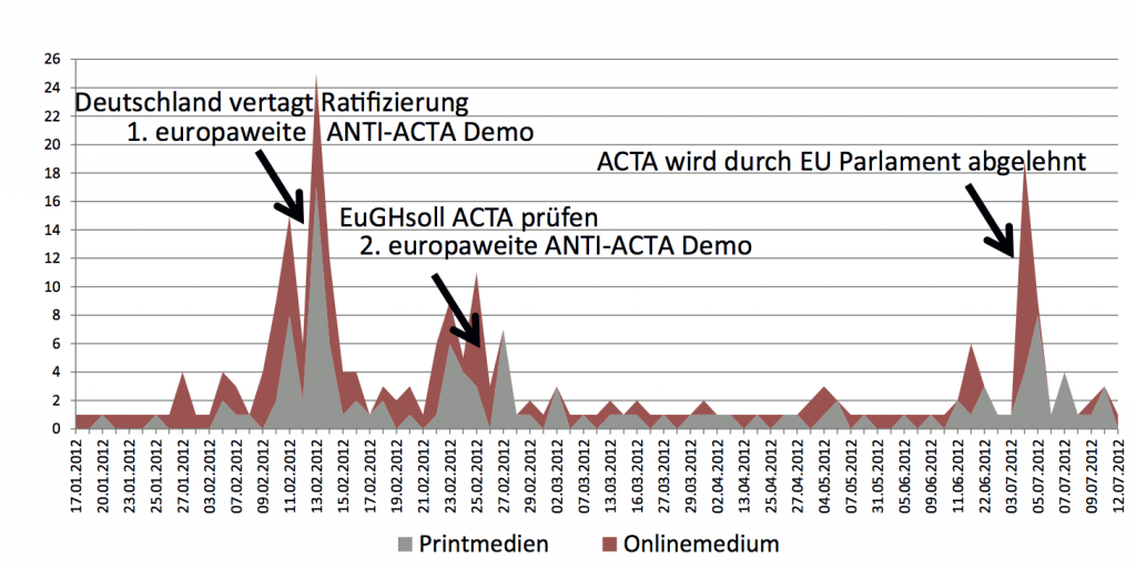 Abbildung 2 Media-Analyse