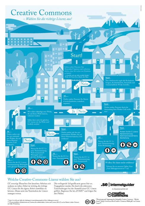 creative-commons-lizenzwahl-infografik
