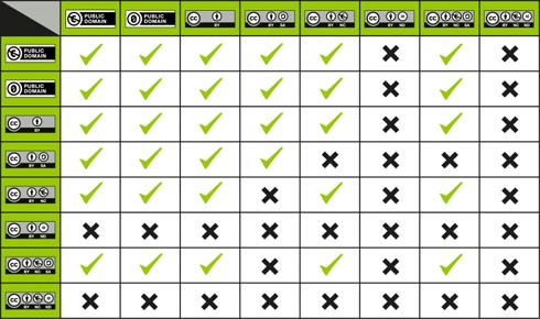 490px-CC_License_Compatibility_Chart Kopie