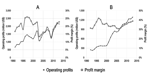 Operating profits (million USD) and profit margin of Reed-Elsevier as a whole (A) and of its Scientific, Technical & Medical division (B), 1991–2013