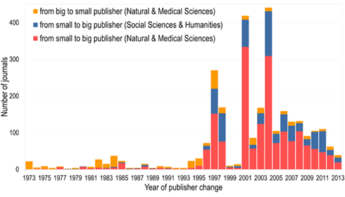 Number of journals changing from small to big publishers, and big to small publishers per year of change in the Natural and Medical Sciences and Social Sciences and Humanities.