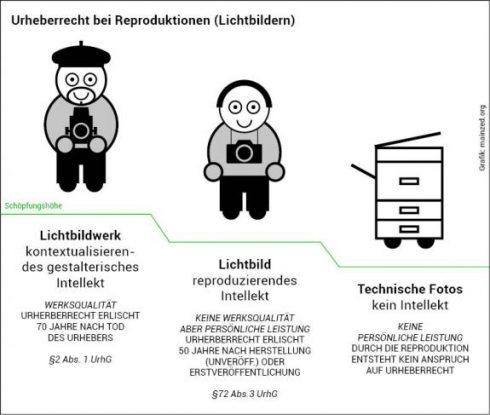 Grafik: Schutzrechte bei Reproduktionen